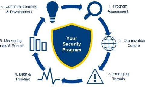 Security Progam